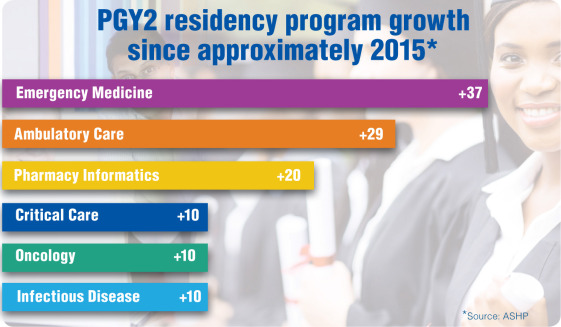 Residency figures provide clues on how practice is changing